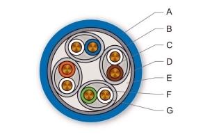 Типы оболочек кабеля: FRNC, LSZH, PVC, PE, PUR